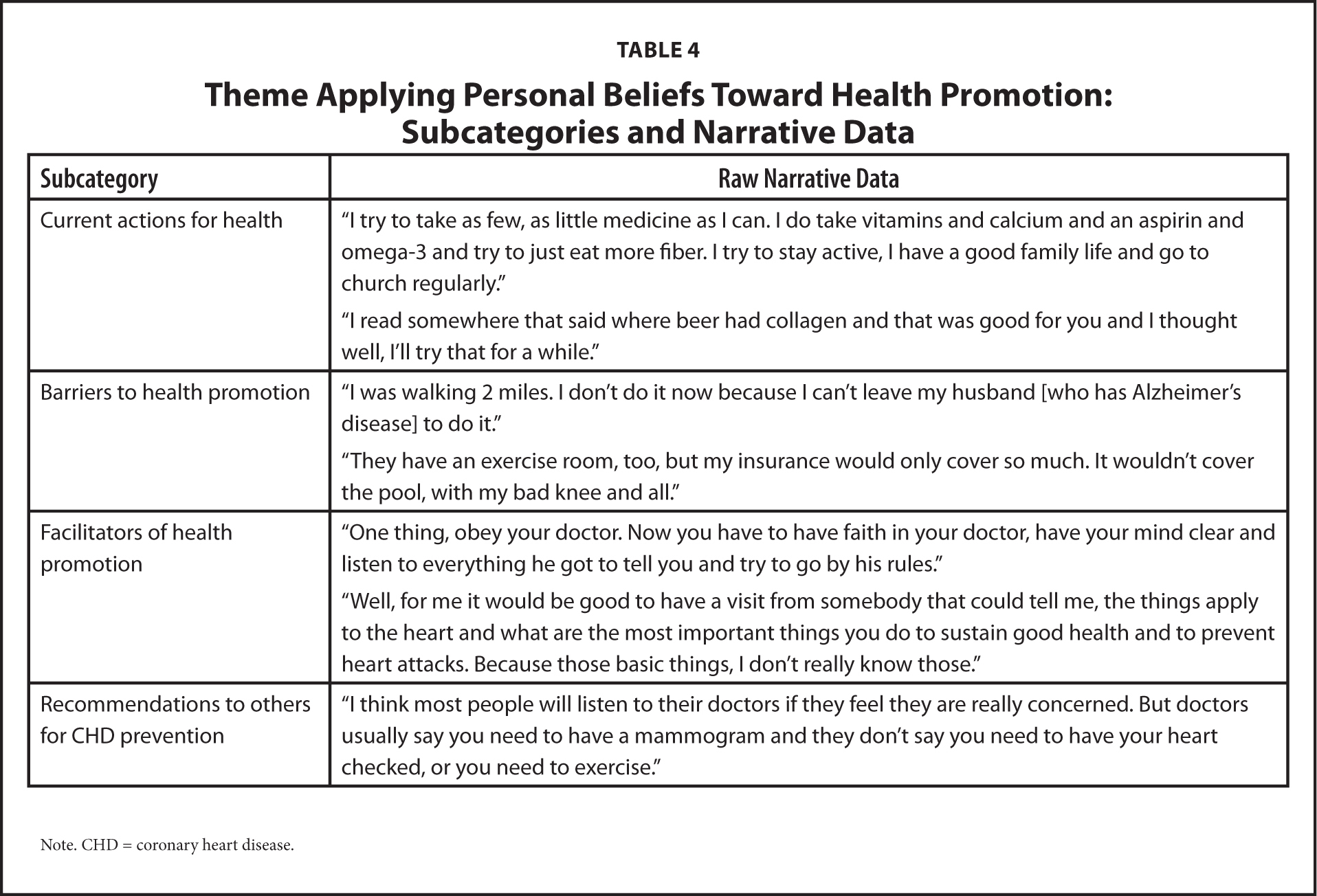Theme Applying Personal Beliefs Toward Health Promotion: Subcategories and Narrative Data