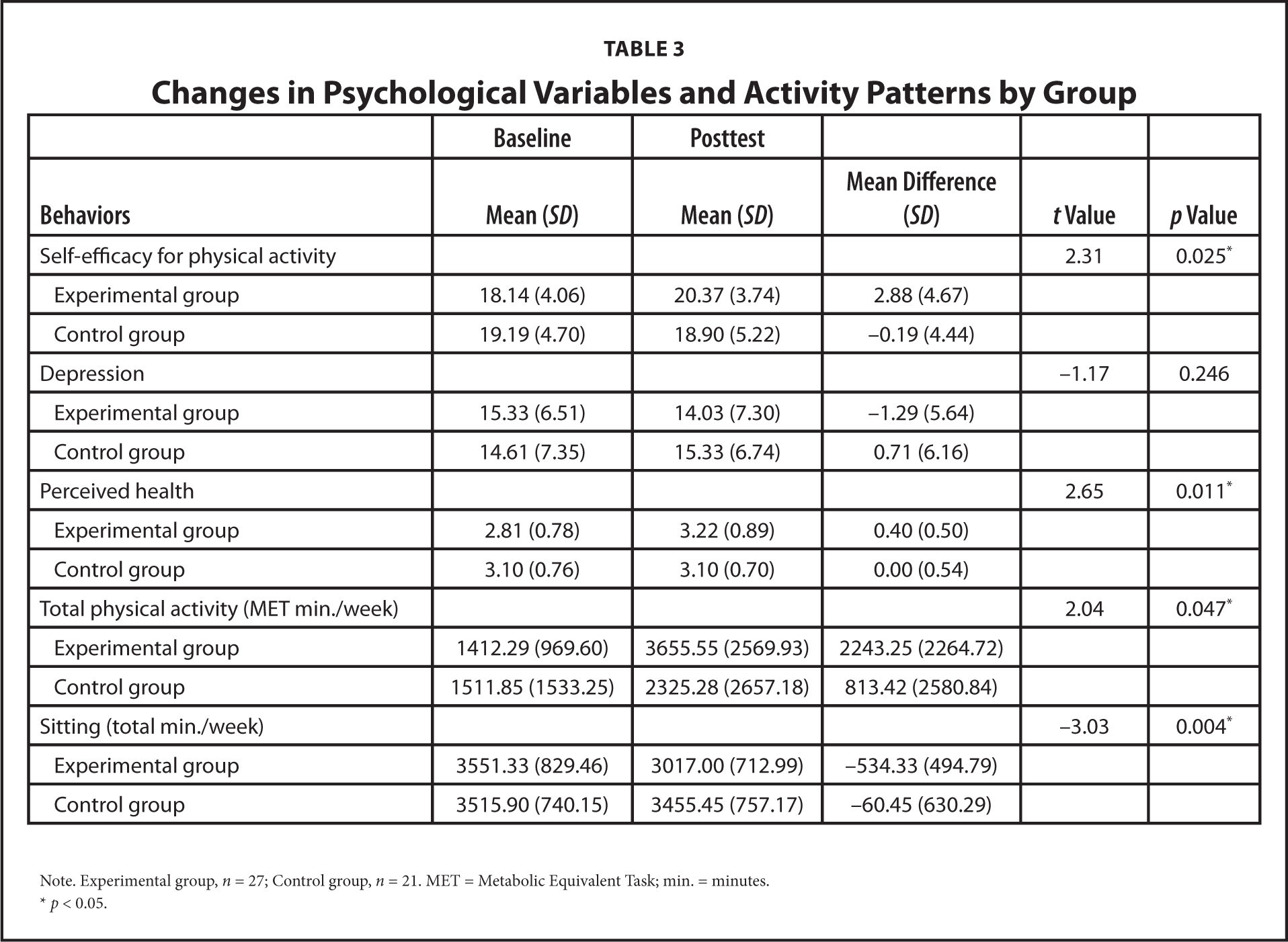 Changes in Psychological Variables and Activity Patterns by Group
