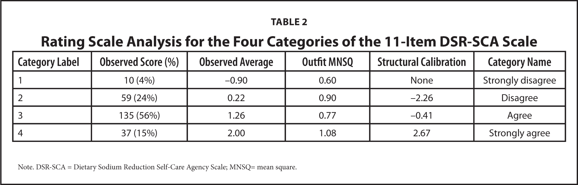 Rating Scale Analysis for the Four Categories of the 11-Item DSR-SCA Scale