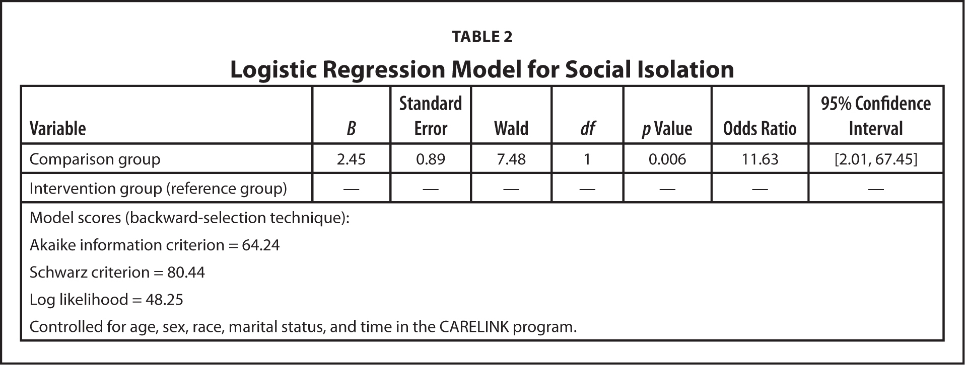 Logistic Regression Model for Social Isolation