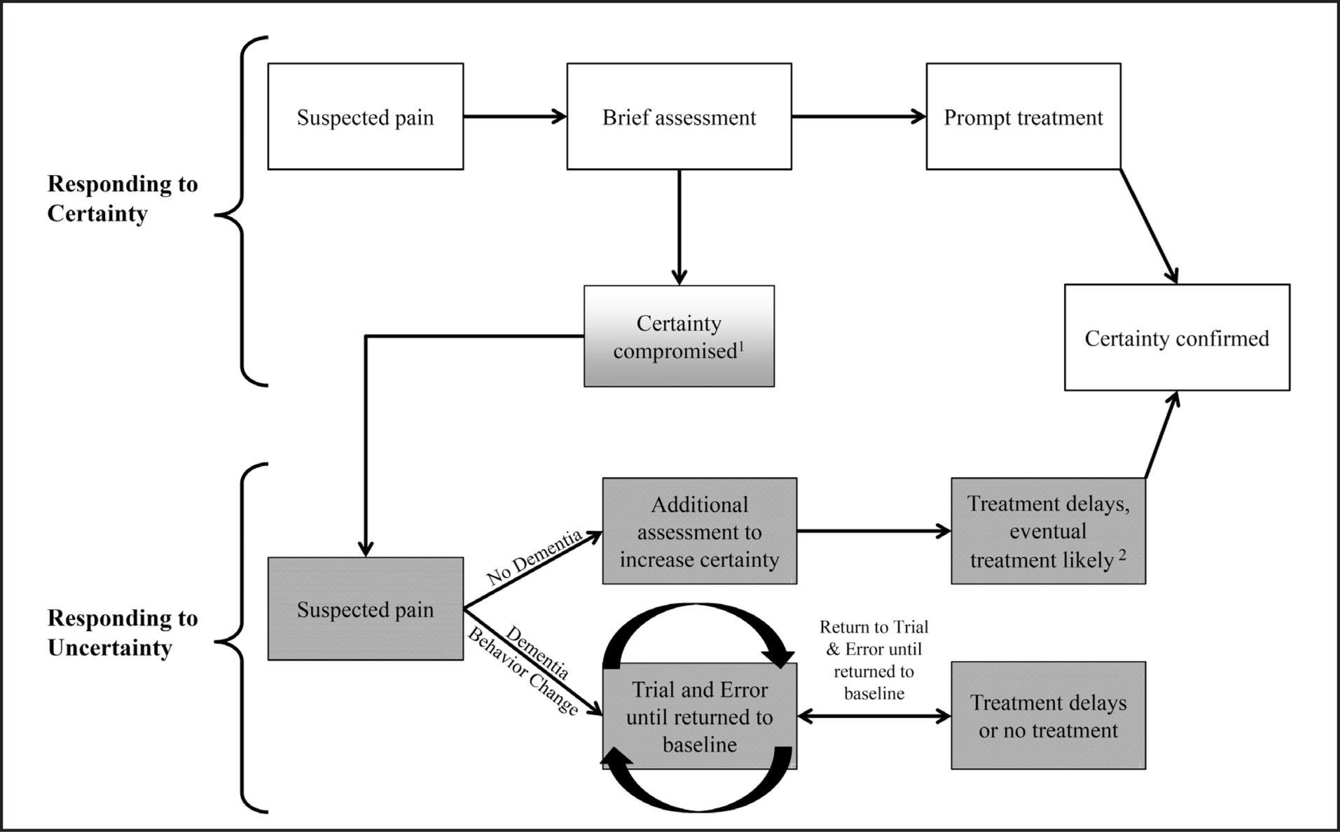 Conceptual model illustrating the process nurses engage in while identifying and deciding whether or not to treat pain in nursing home residents with dementia.1 In situations with high initial certainty, information discovered during assessment (e.g., history of drug seeking) may compromise certainty, shifting a resident to the Responding to Uncertainty trajectory.2 Residents without dementia are much more likely to receive eventual treatment due to their ability to advocate for themselves, whereas residents with dementia who have complaints of pain but no behavior change may receive no treatment at all.