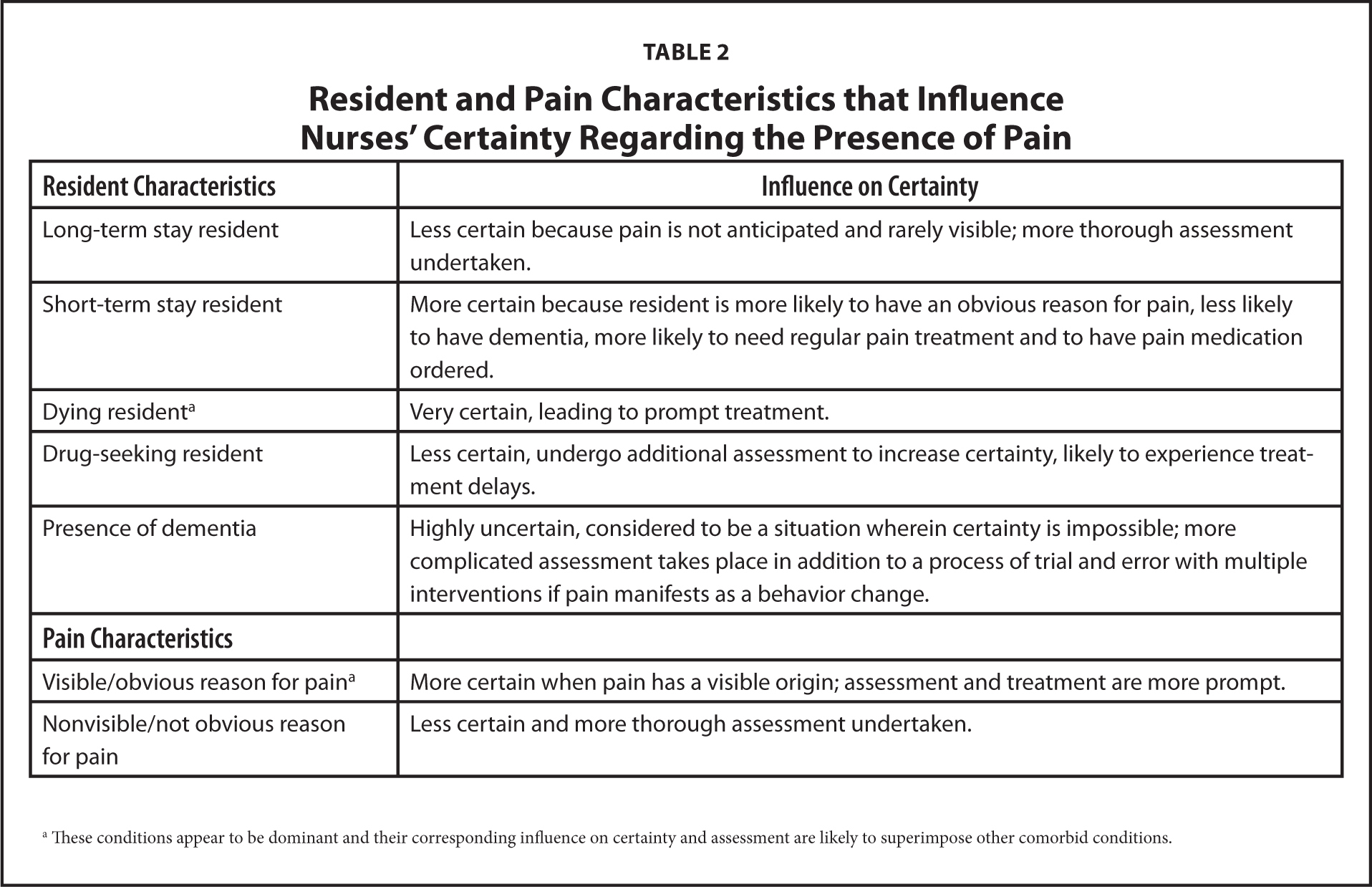 Resident and Pain Characteristics that Influence Nurses' Certainty Regarding the Presence of Pain