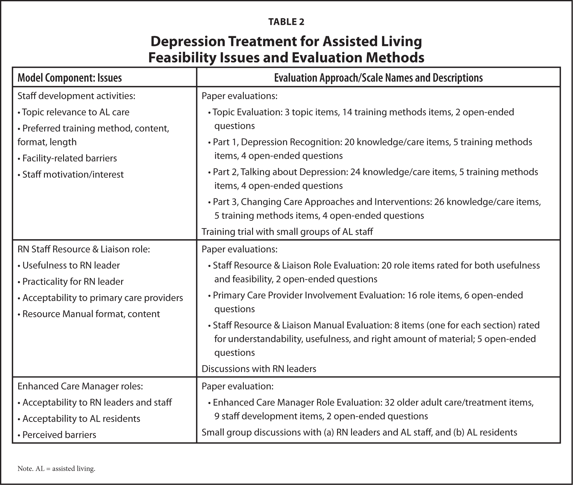 Depression Treatment for Assisted Living Feasibility Issues and Evaluation Methods