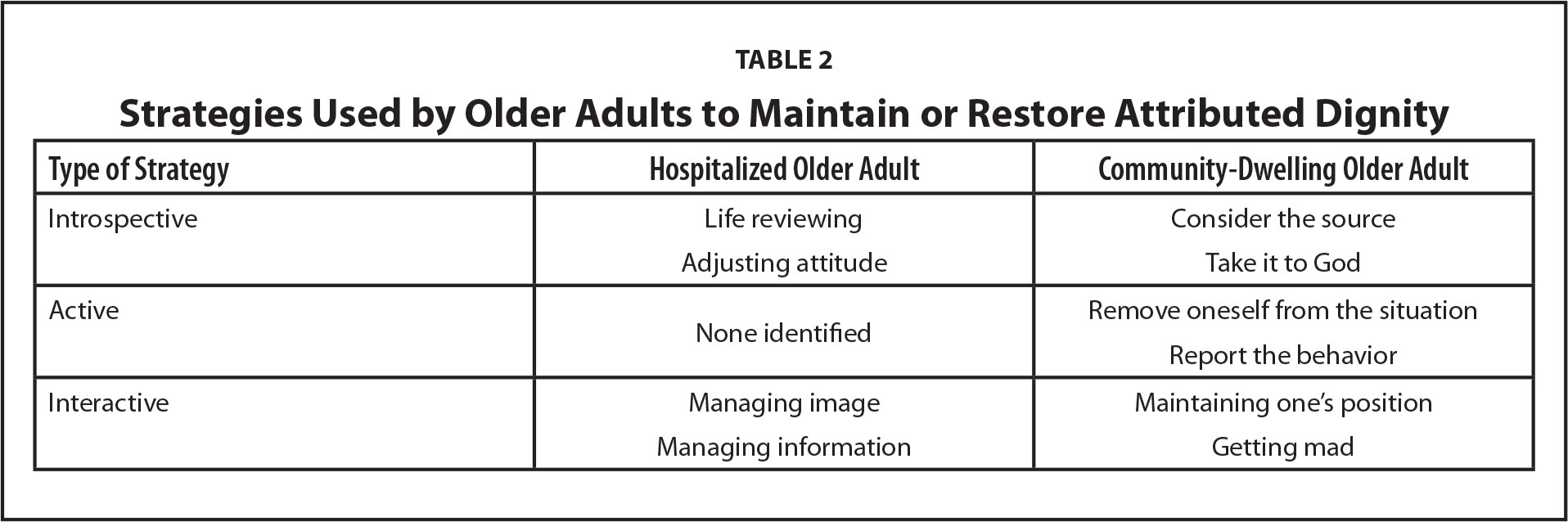 Strategies Used by Older Adults to Maintain or Restore Attributed Dignity