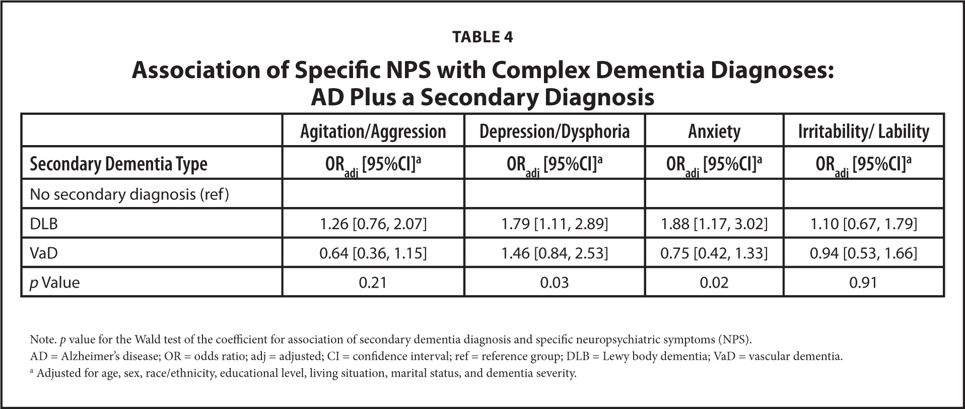 Key Neuropsychiatric Symptoms in Common Dementias