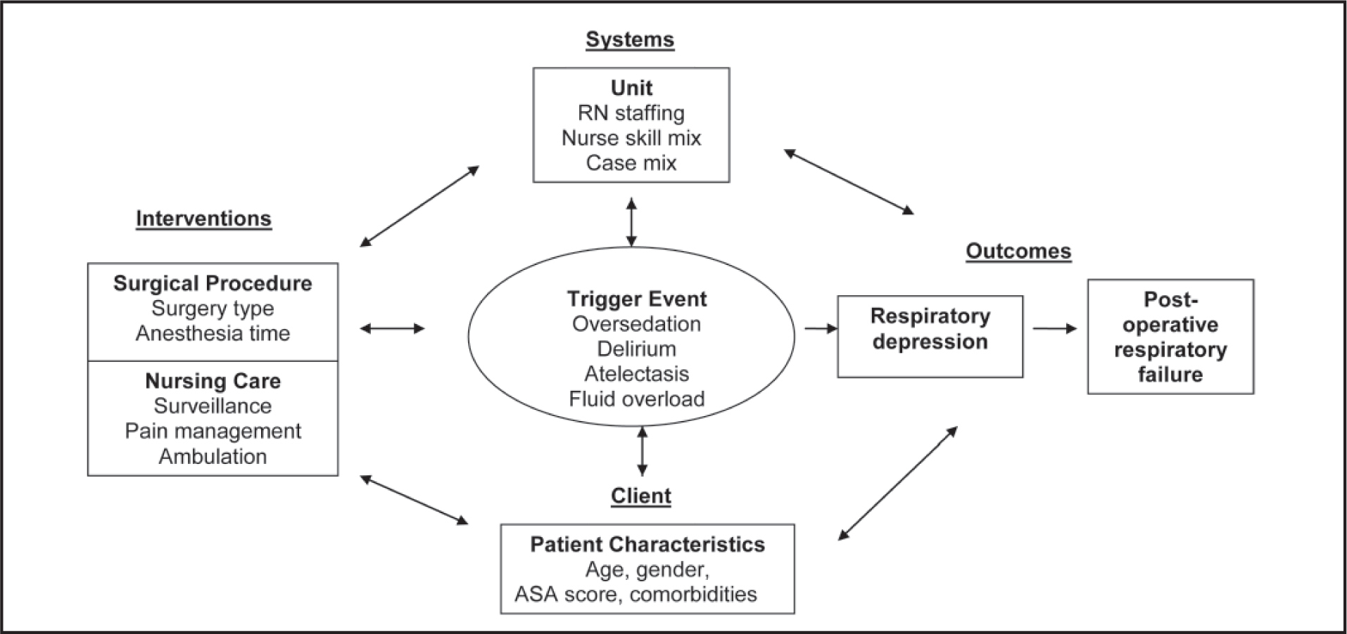 Cascade iatrogenesis framework for postoperative respiratory failure. Source: Thornlow, D., Anderson, R., & Oddone, E. (2009). Cascade iatrogenesis: Factors leading to the development of adverse events in hospitalized older adults. International Journal of Nursing Studies, 46(11), 1528–1535. Reprinted with permission.