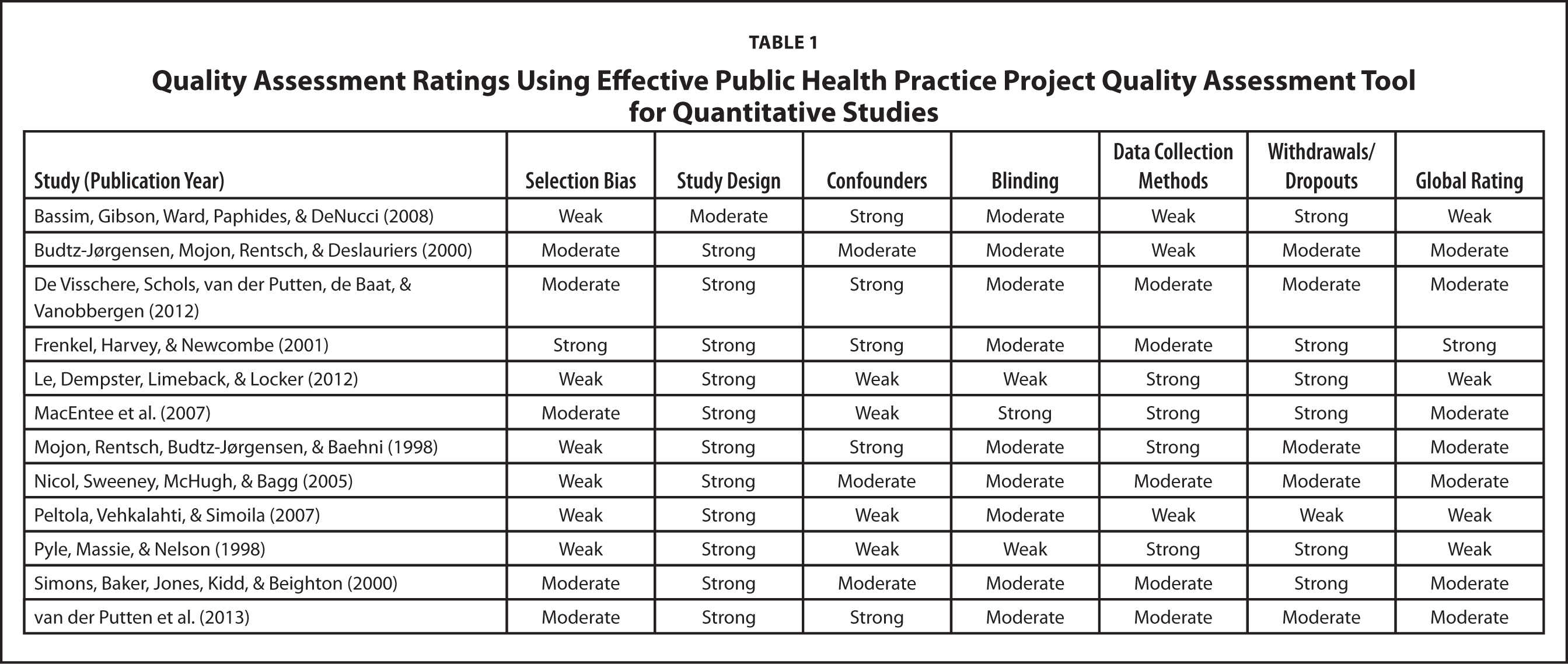 Quality Assessment Ratings Using Effective Public Health Practice Project Quality Assessment Tool for Quantitative Studies
