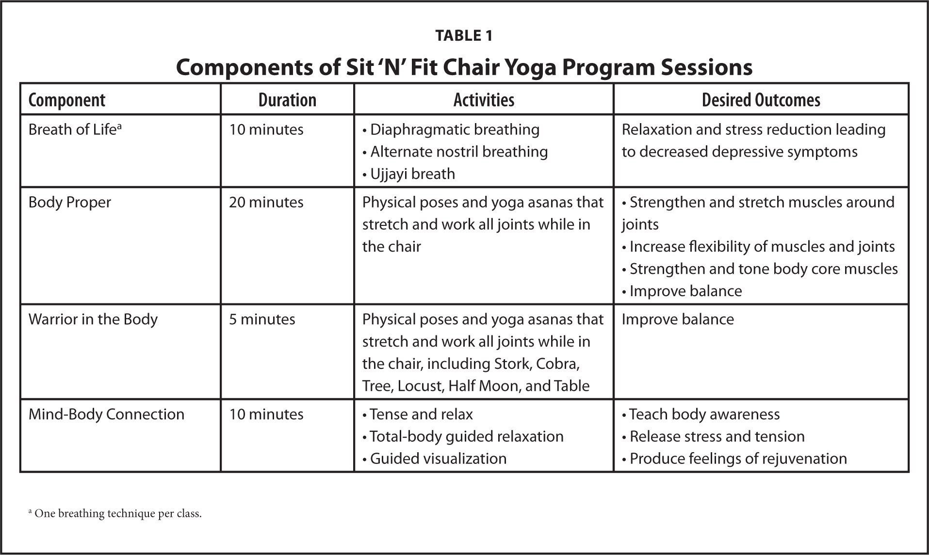 Components of Sit 'N' Fit Chair Yoga Program Sessions