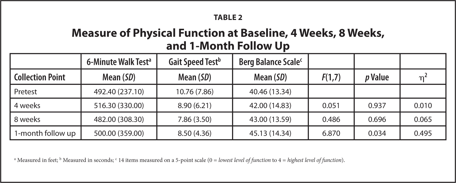 Measure of Physical Function at Baseline, 4 Weeks, 8 Weeks, and 1-Month Follow Up