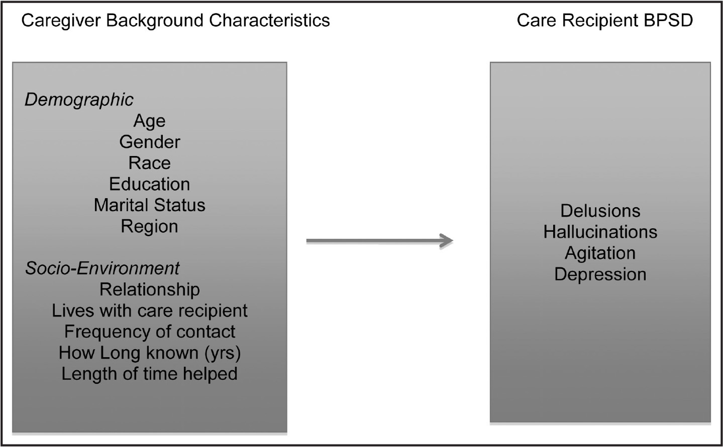 Relationship between caregiver background characteristics and care recipients' behavioral and psychological symptoms of dementia (BPSD).