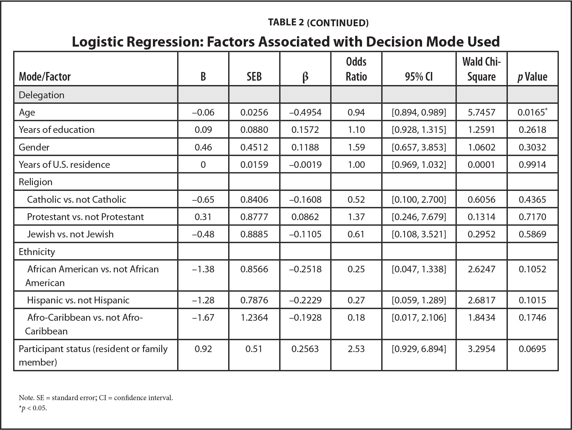Logistic Regression: Factors Associated with Decision Mode Used