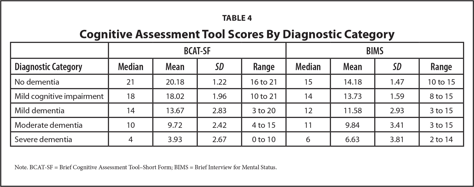 Cognitive Assessment Tool Scores By Diagnostic Category