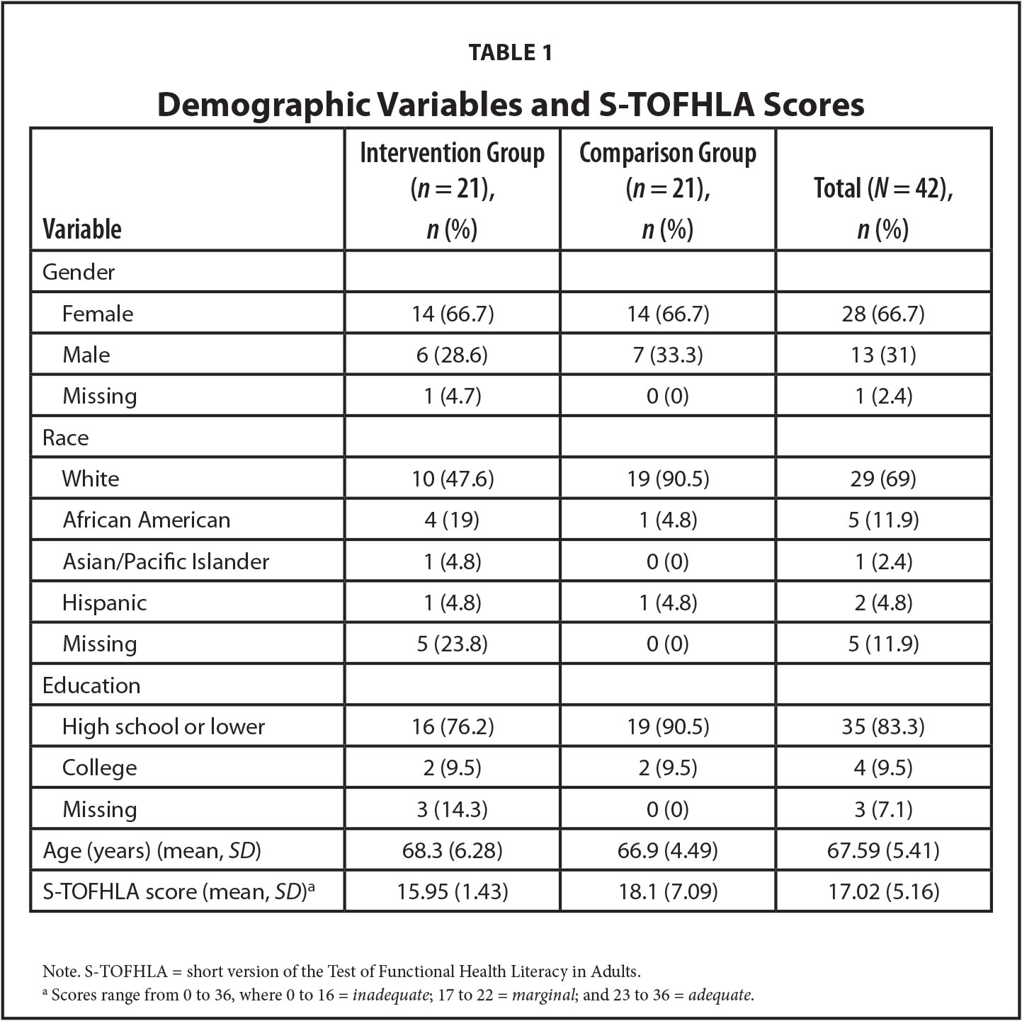 Demographic Variables and S-TOFHLA Scores