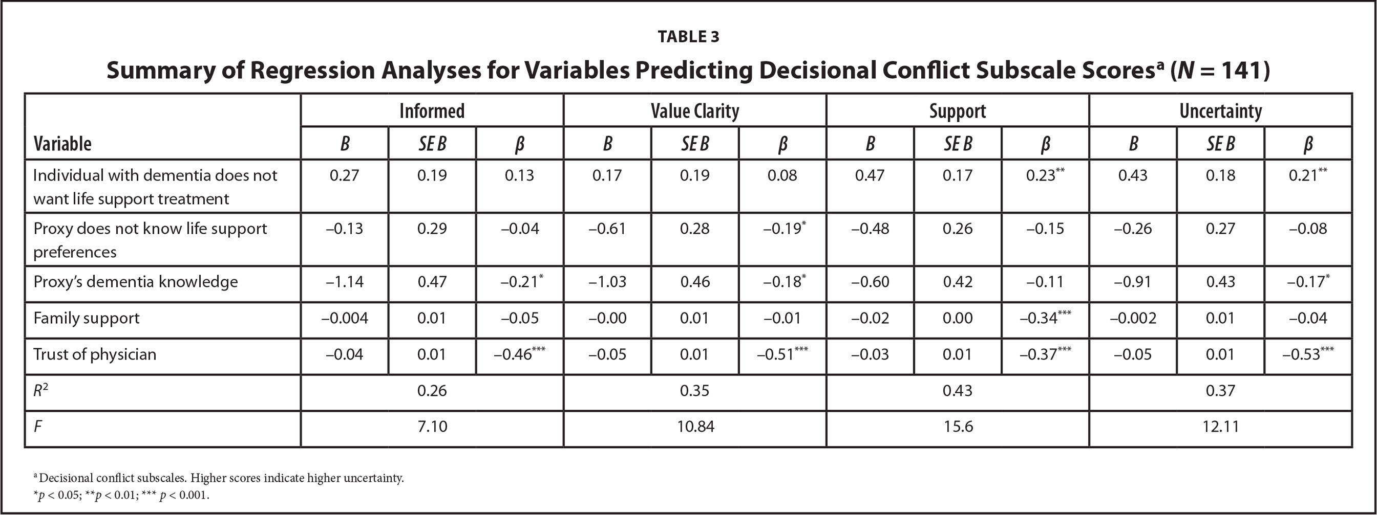Summary of Regression Analyses for Variables Predicting Decisional Conflict Subscale Scoresa (N = 141)