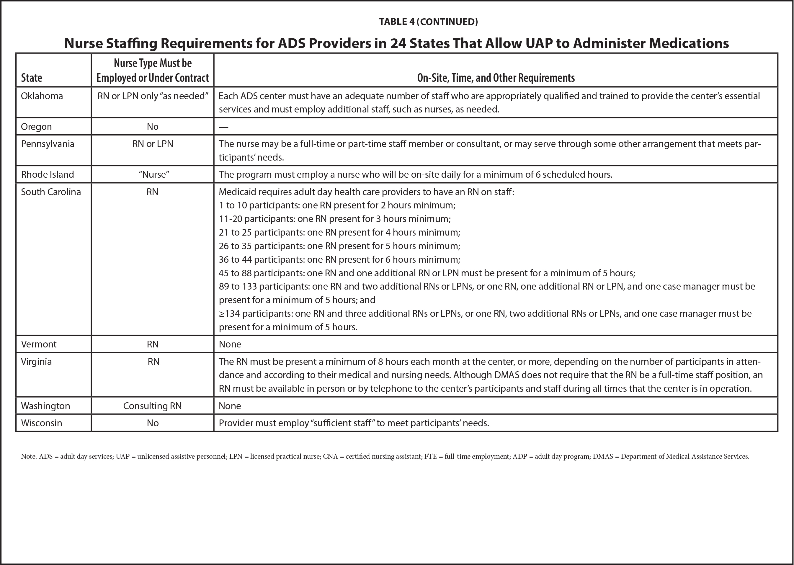 State regulation of medication administration by unlicensed nurse staffing requirements for ads providers in 24 states that allow uap to administer medications xflitez Choice Image
