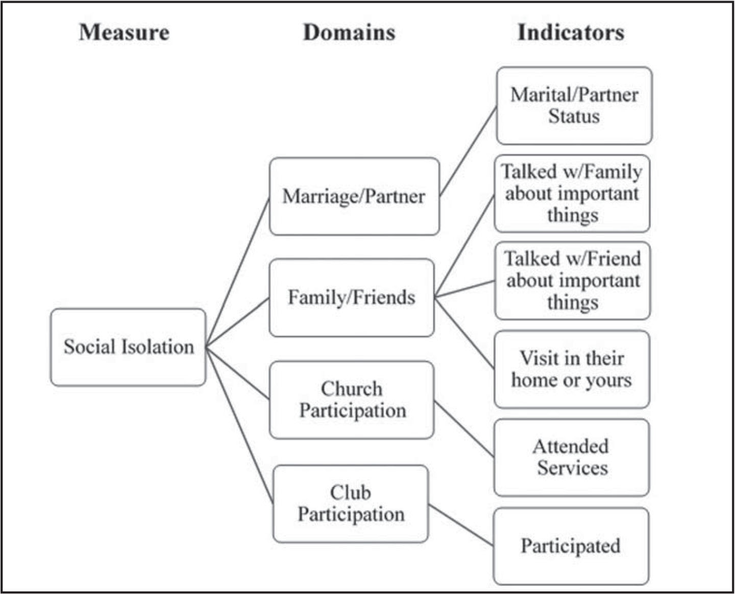 Conceptualization of the social isolation (theoretical construct), the Social Network Index network contact and integrating relationship domains (participation), and the indicators (items) in the National Health and Aging Trends Study interview.Adapted from Nicholson (2010).