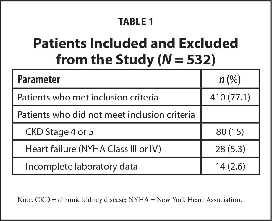 Patients Included and Excluded from the Study (N = 532)