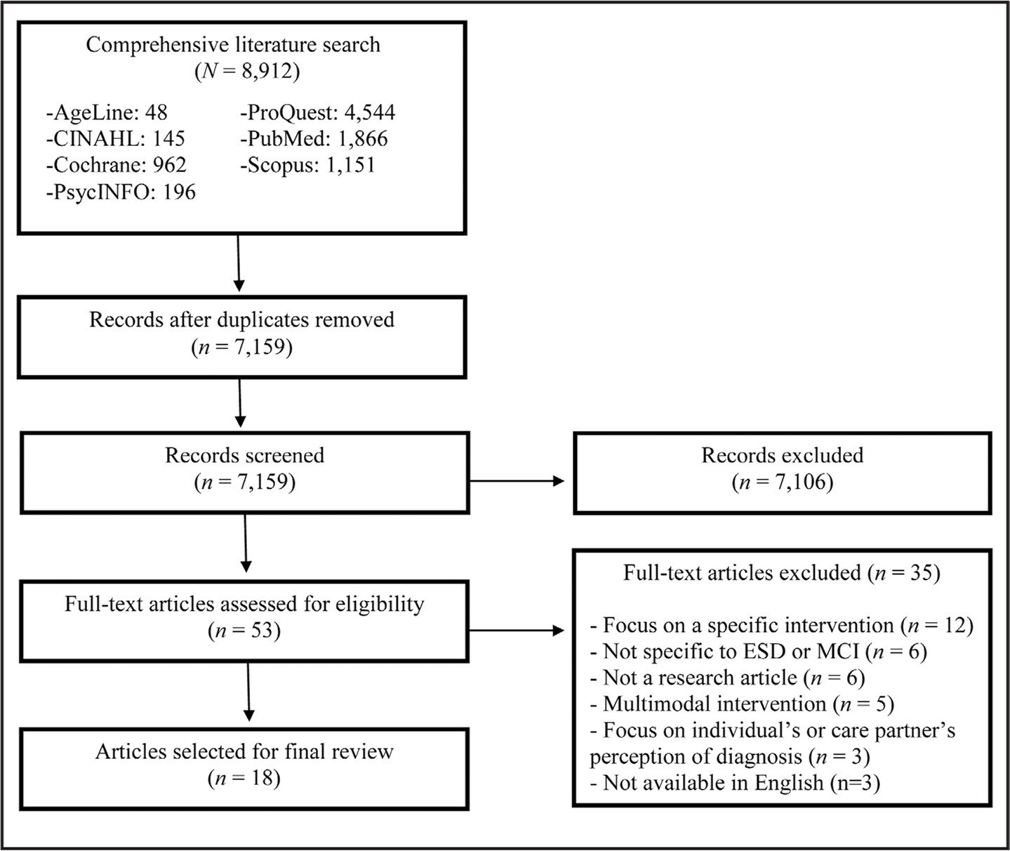PRISMA flowchart of included articles. Note. ESD = early-stage dementia; MCI = mild cognitive impairment.
