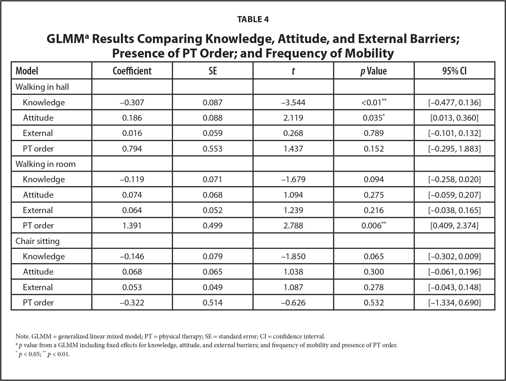 GLMMa Results Comparing Knowledge, Attitude, and External Barriers; Presence of PT Order; and Frequency of Mobility