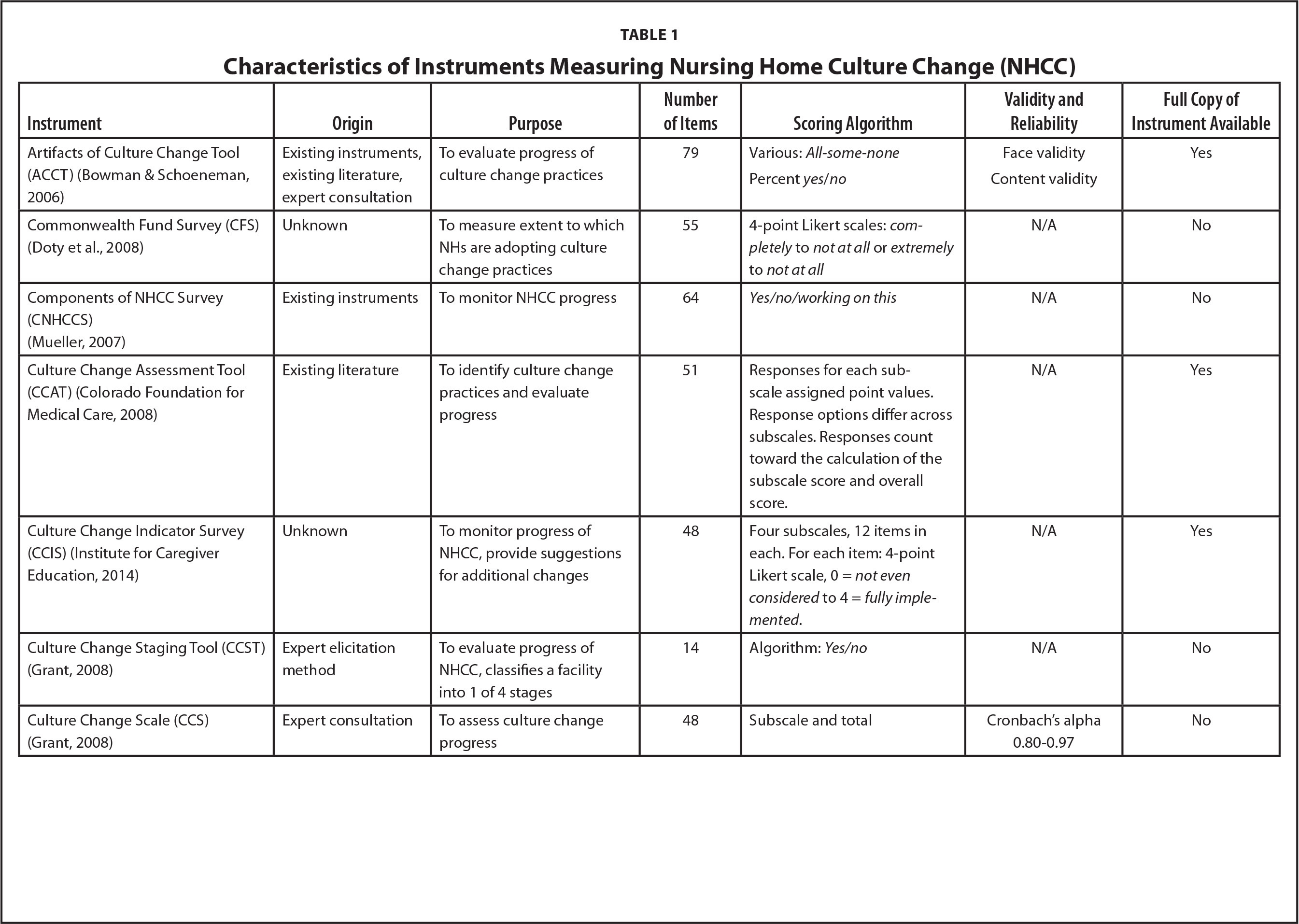 Characteristics of Instruments Measuring Nursing Home Culture Change (NHCC)