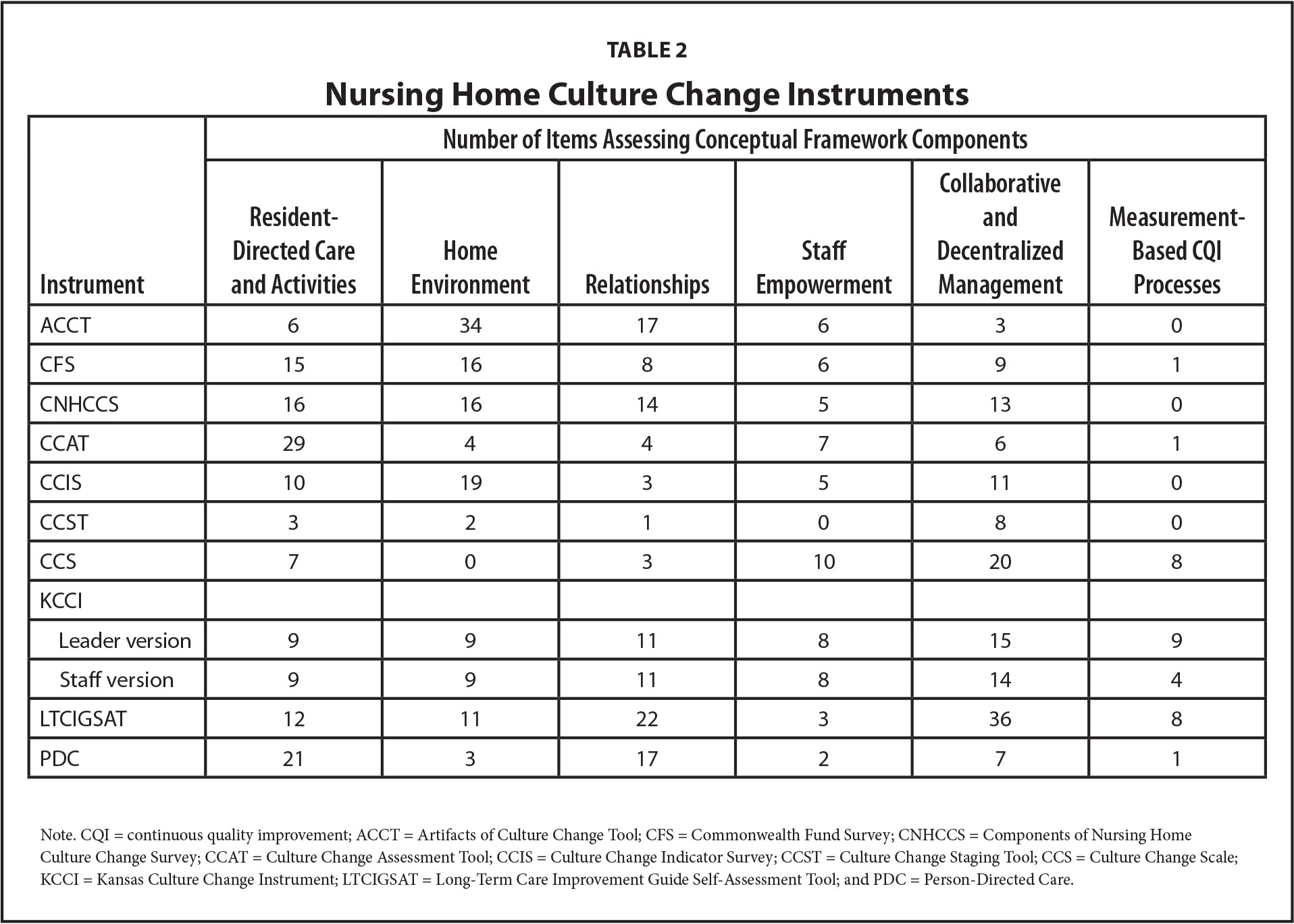 Nursing Home Culture Change Instruments