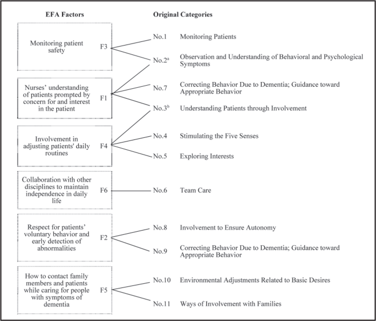 Dementia Care Checklist versus original care categories.Note. EFA = exploratory factor analysis. The original categories converged into six factors, excluding No. 12.a Three items from No. 2 fit in F1 and F3.b Three items from No. 3 fit in F1 and F4.