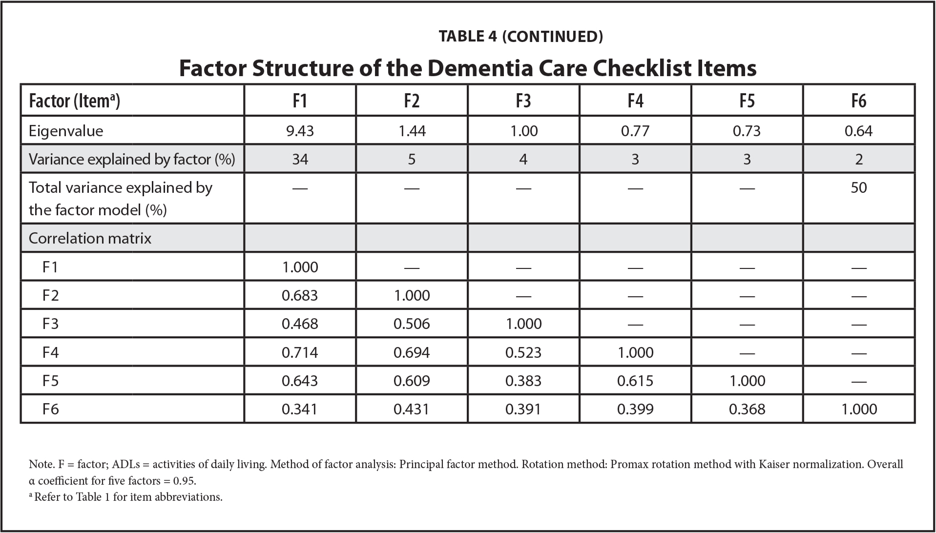 Factor Structure of the Dementia Care Checklist Items