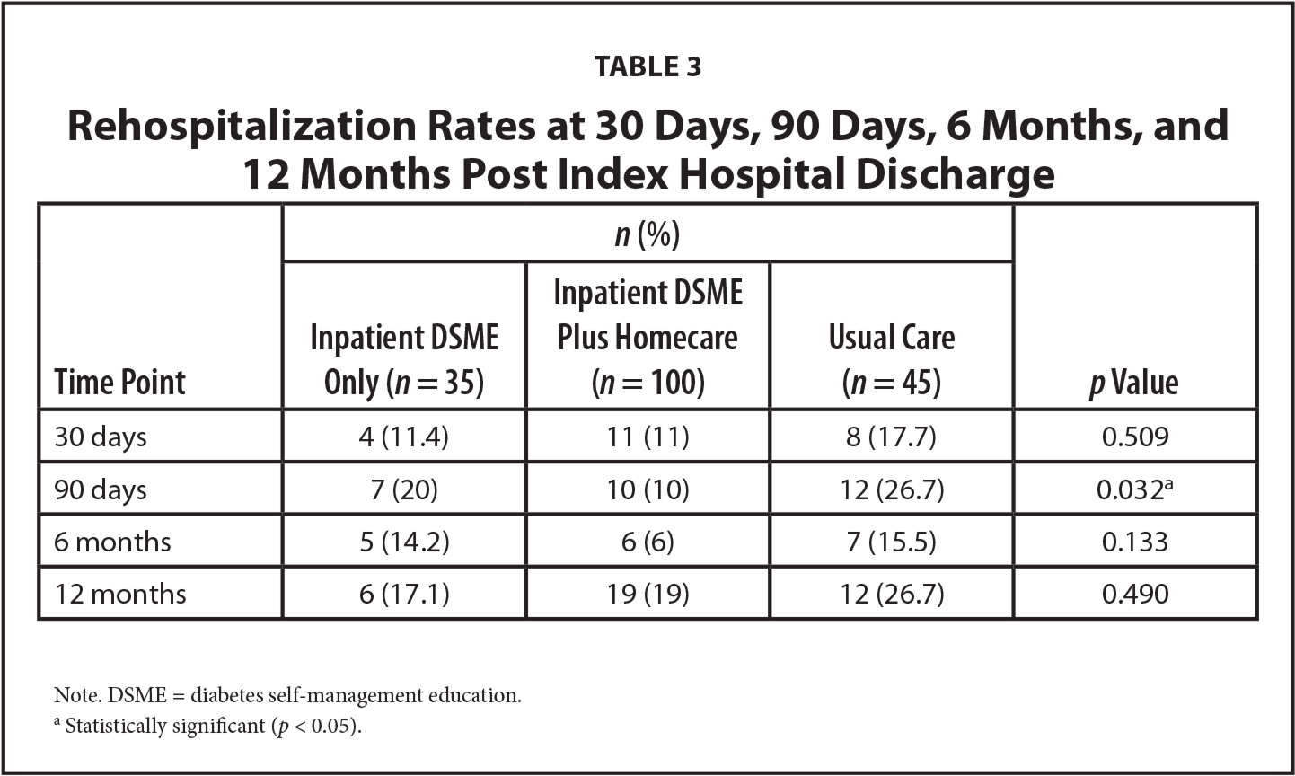 Rehospitalization Rates at 30 Days, 90 Days, 6 Months, and 12 Months Post Index Hospital Discharge