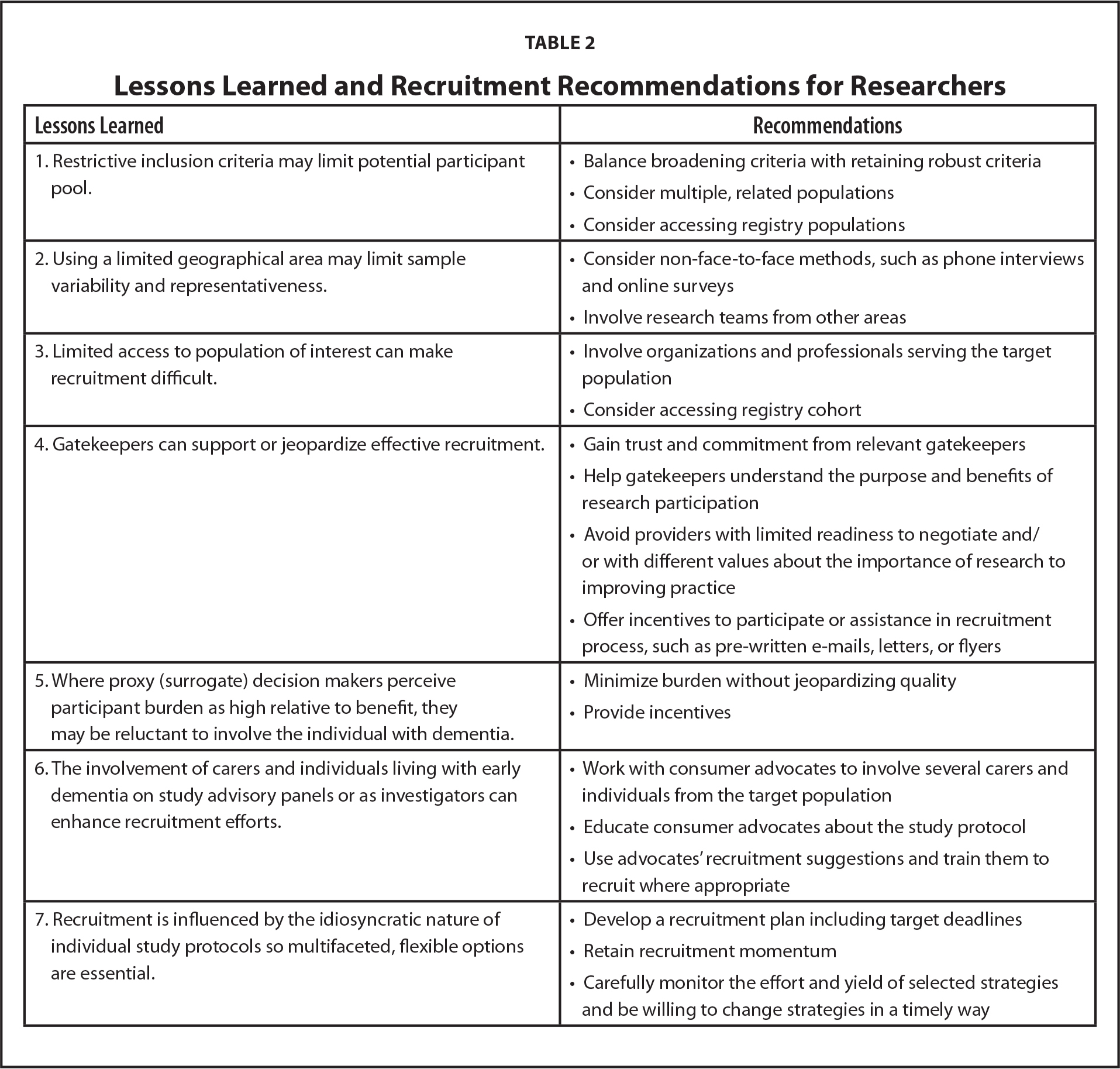 Lessons Learned and Recruitment Recommendations for Researchers