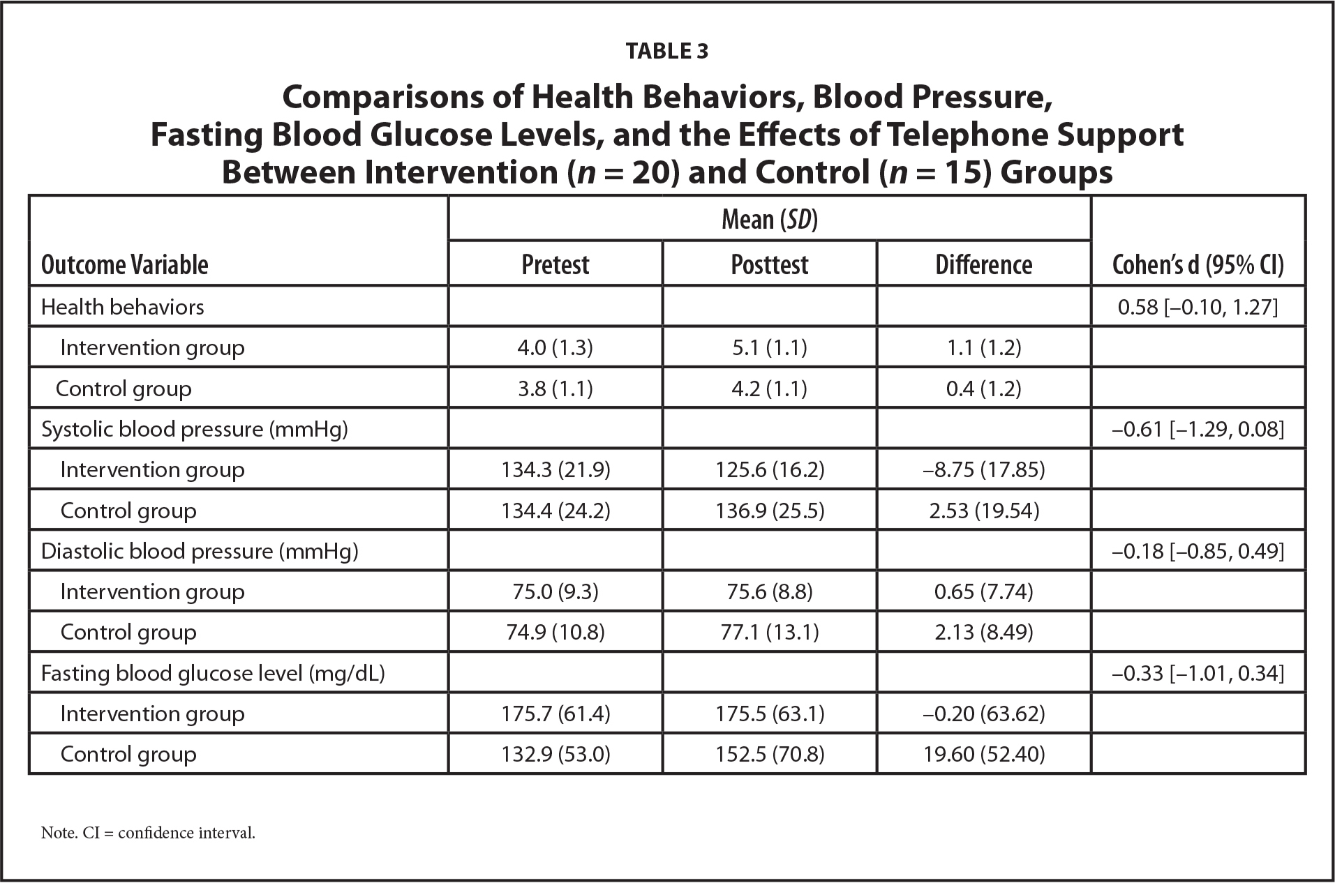 Comparisons of Health Behaviors, Blood Pressure, Fasting Blood Glucose Levels, and the Effects of Telephone Support Between Intervention (n = 20) and Control (n = 15) Groups
