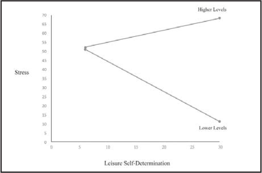 Effects of leisure self-determination on stress on different levels of leisure instrumental support.Note. Higher scores of leisure self-determination and stress indicate greater perceived leisure self-determination and higher levels of stress, respectively.