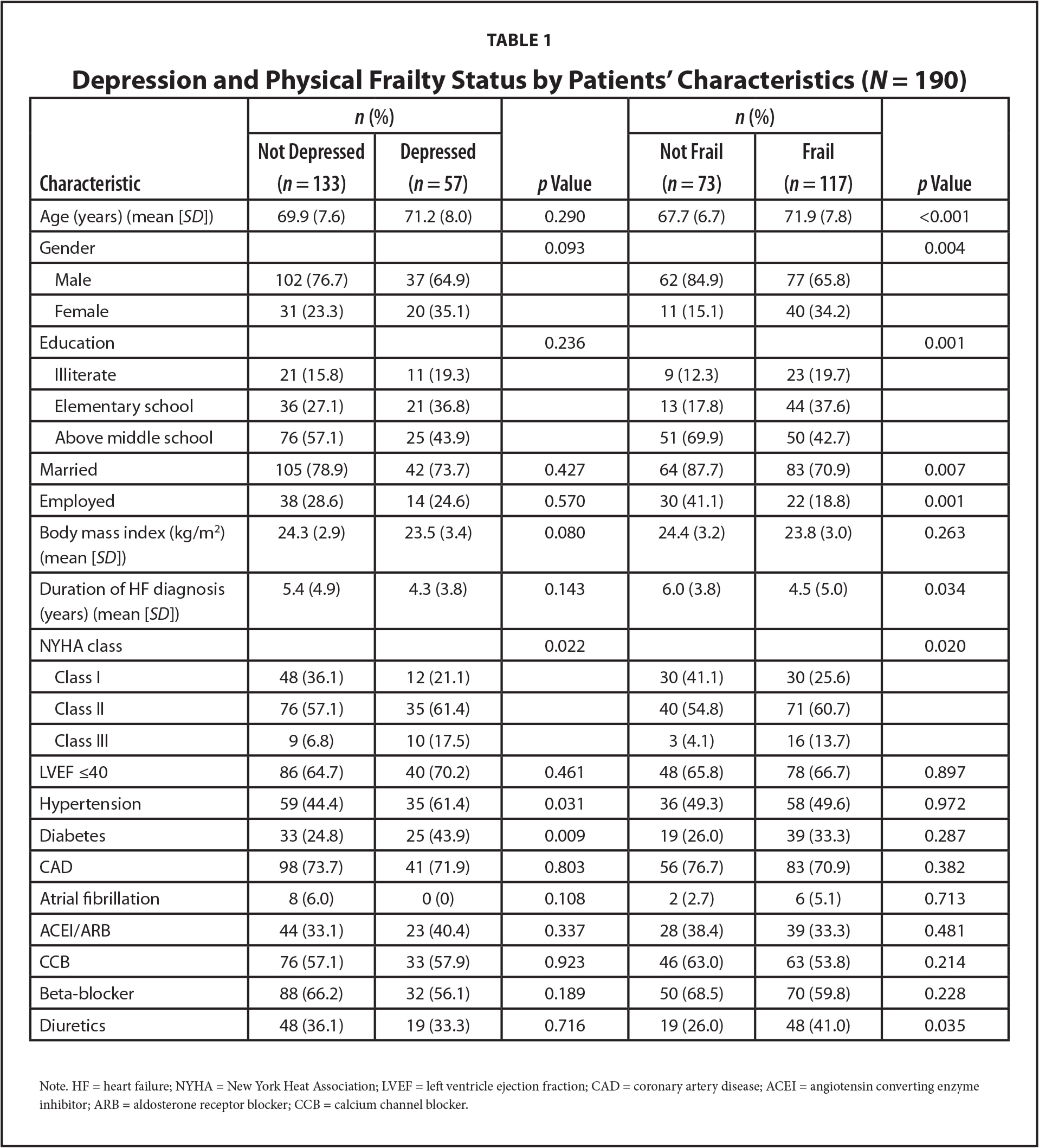 Depression and Physical Frailty Status by Patients' Characteristics (N = 190)