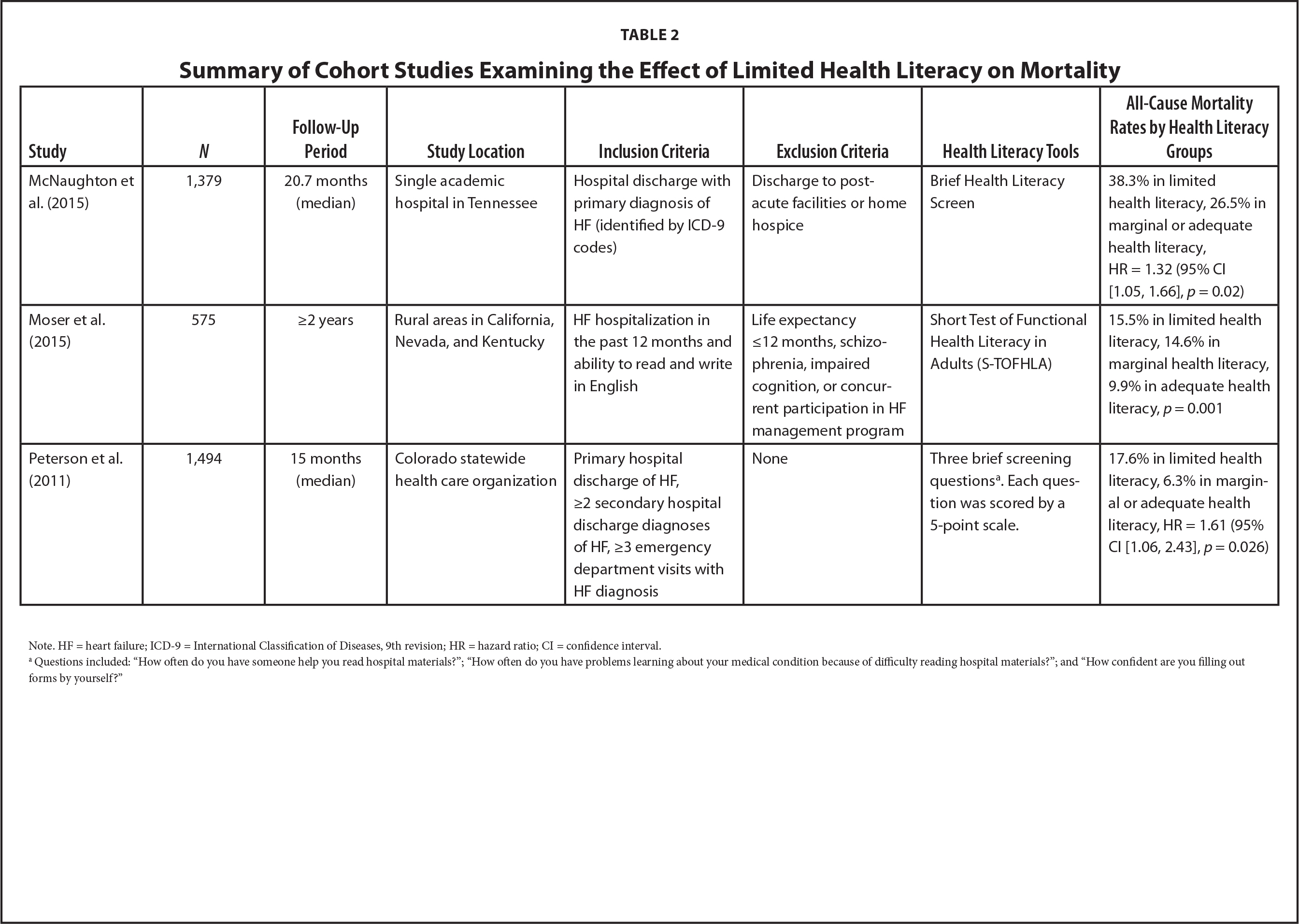 Summary of Cohort Studies Examining the Effect of Limited Health Literacy on Mortality