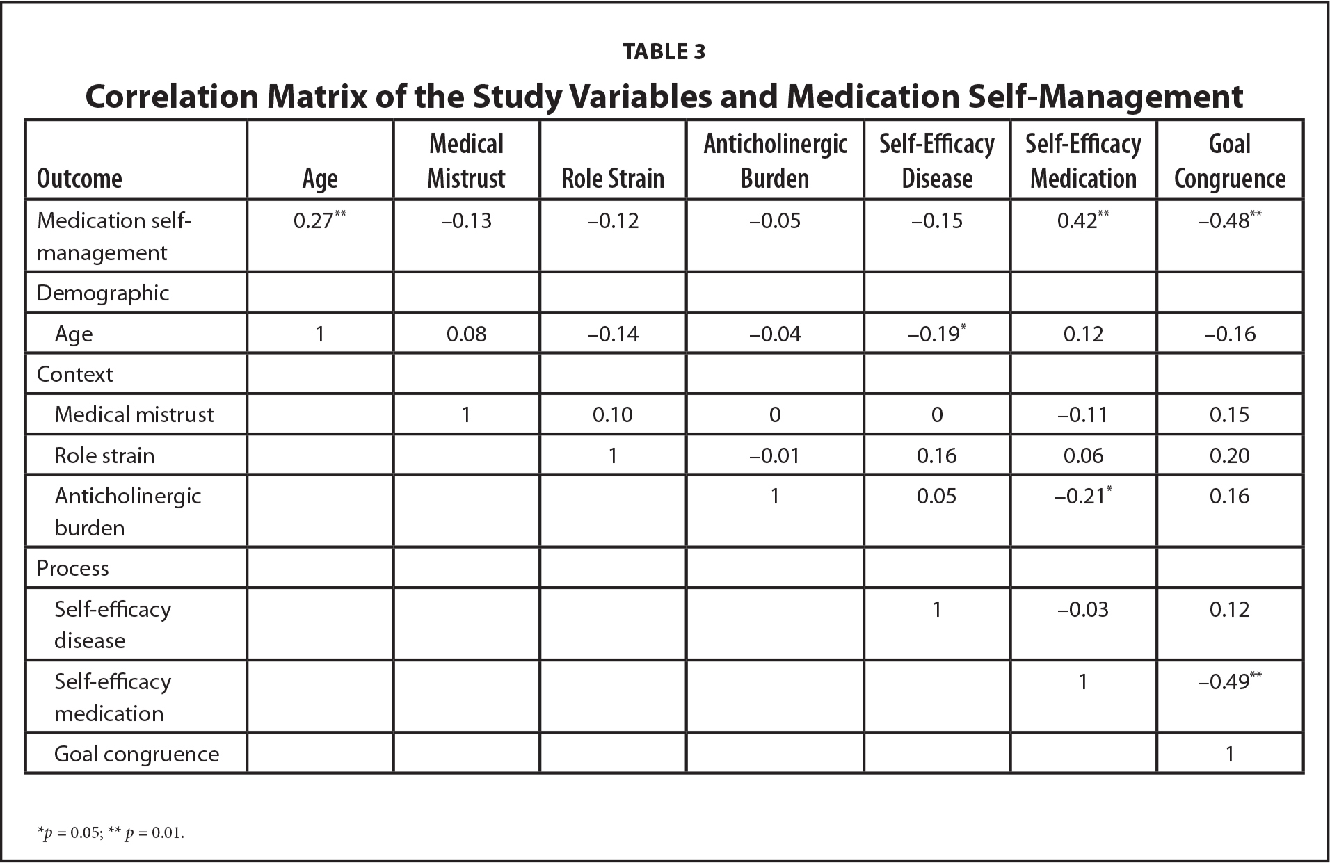Correlation Matrix of the Study Variables and Medication Self-Management