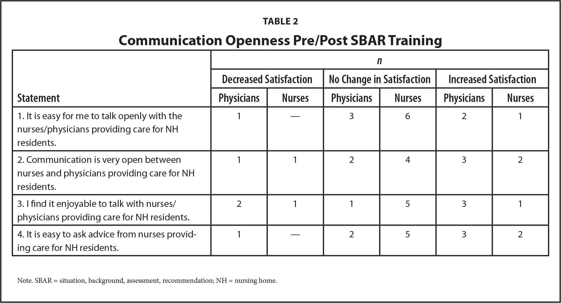 Communication Openness Pre/Post SBAR Training