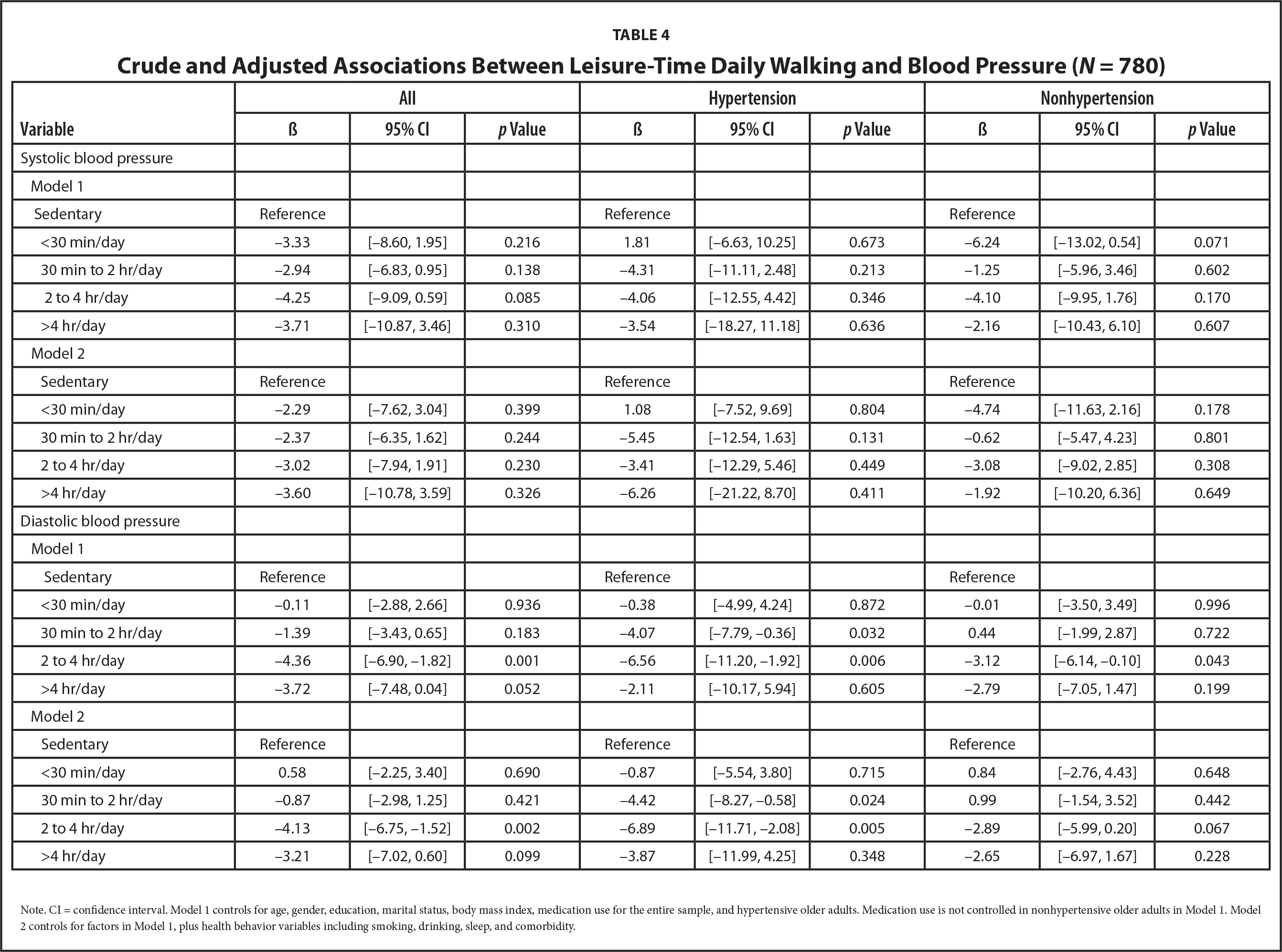 Crude and Adjusted Associations Between Leisure-Time Daily Walking and Blood Pressure (N= 780)