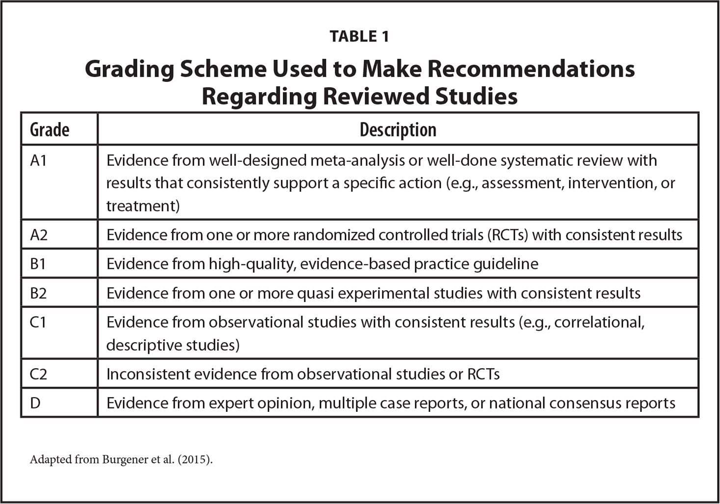 Grading Scheme Used to Make Recommendations Regarding Reviewed Studies