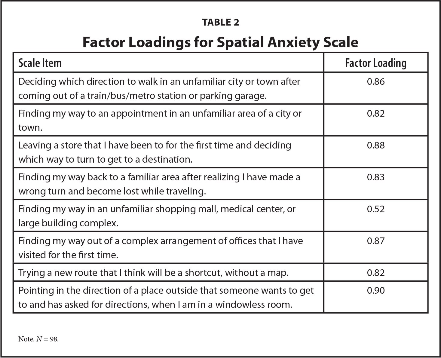 Factor Loadings for Spatial Anxiety Scale