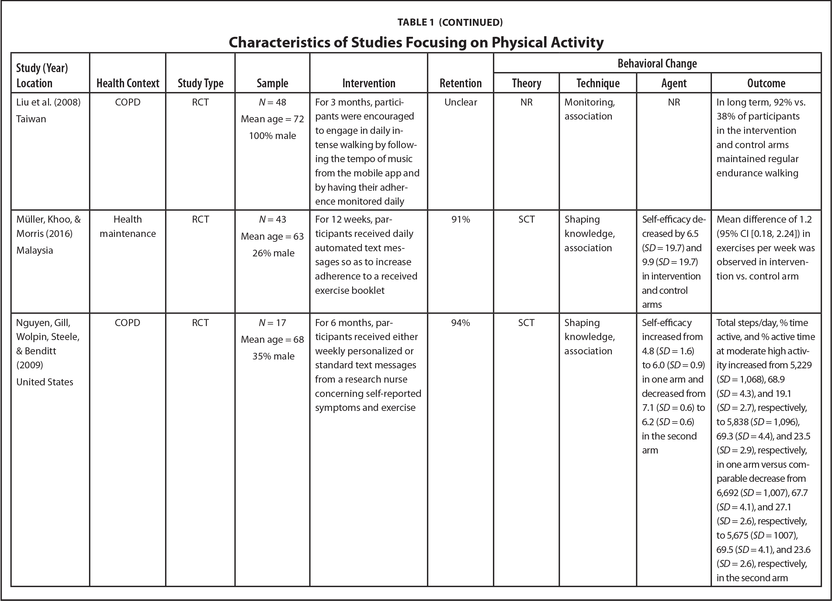 Characteristics of Studies Focusing on Physical Activity
