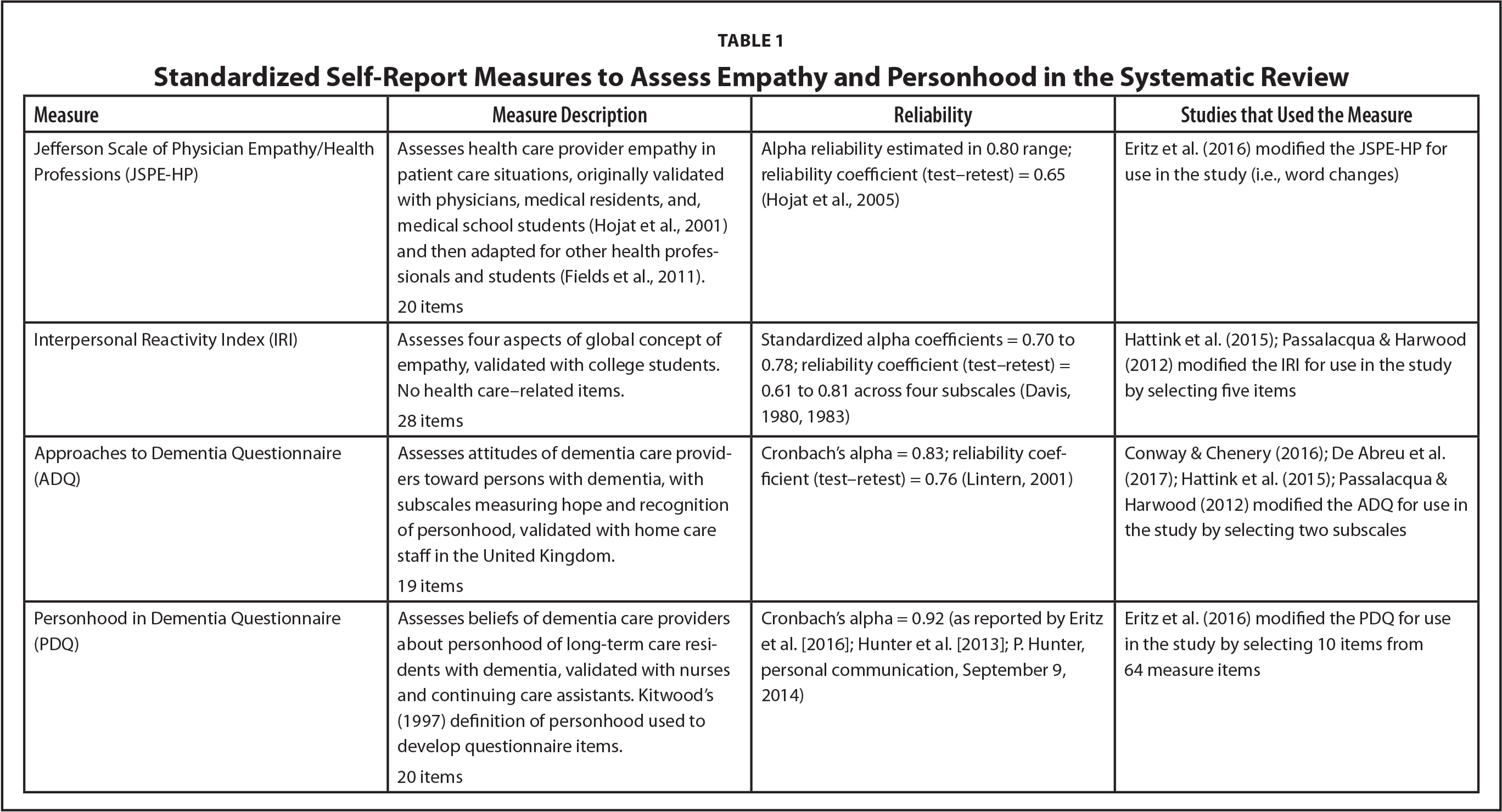 Standardized Self-Report Measures to Assess Empathy and Personhood in the Systematic Review