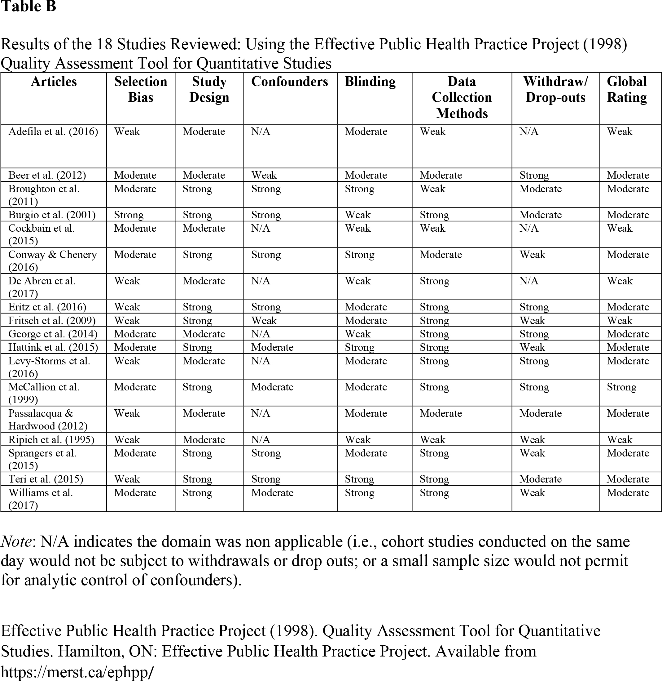 Results of the 18 Studies Reviewed: Using the Effective Public Health Practice Project (1998) Quality Assessment Tool for Quantitative Studies