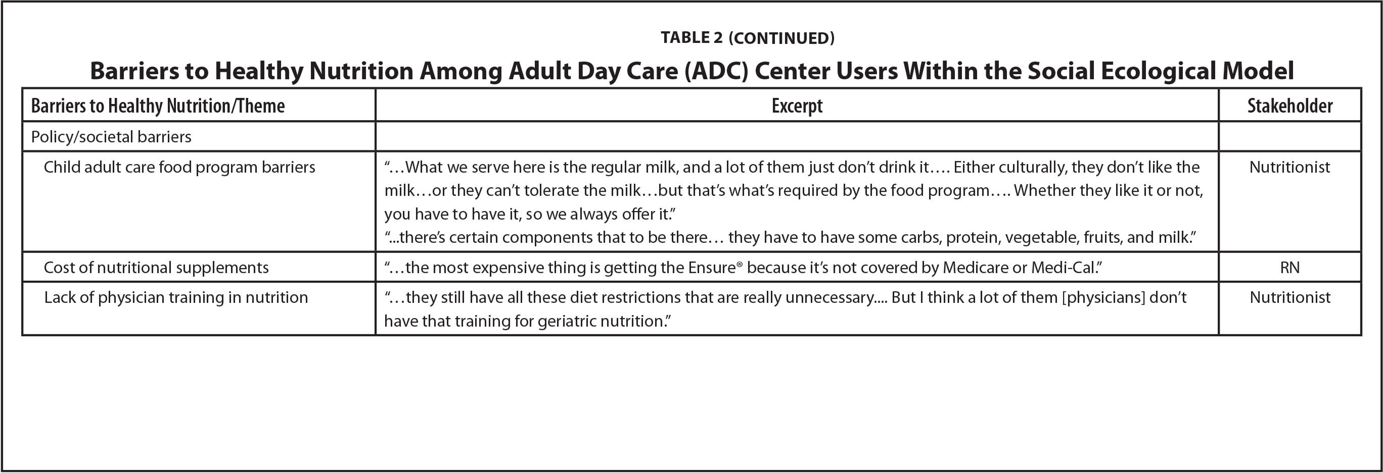 Barriers to Healthy Nutrition Among Adult Day Care (ADC) Center Users Within the Social Ecological Model