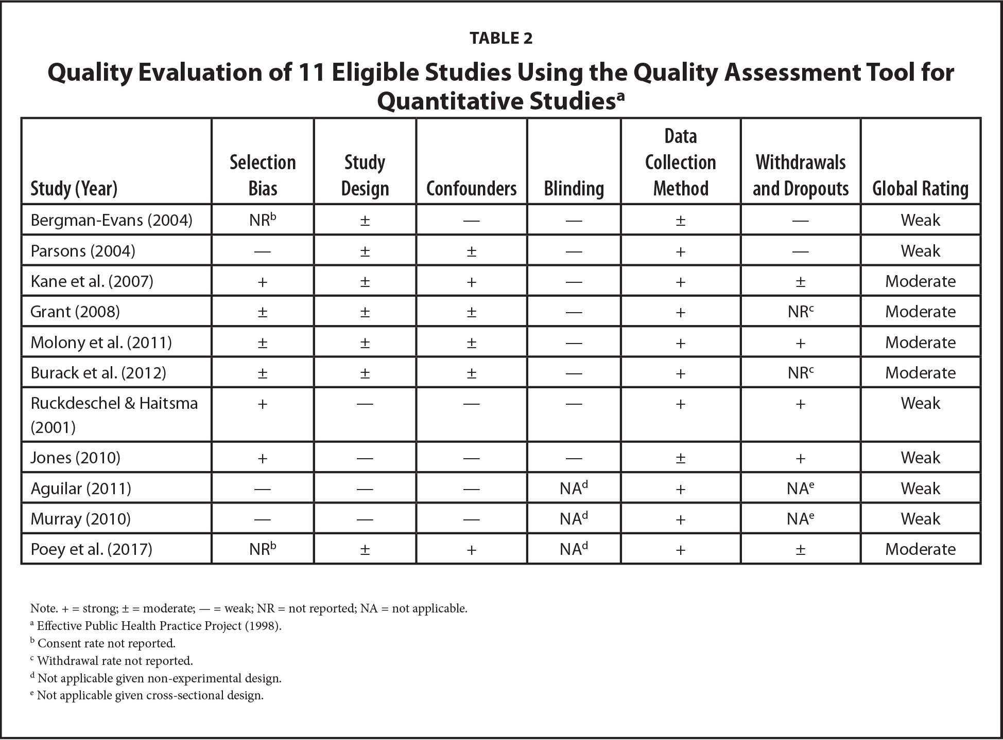 Quality Evaluation of 11 Eligible Studies Using the Quality Assessment Tool for Quantitative Studiesa