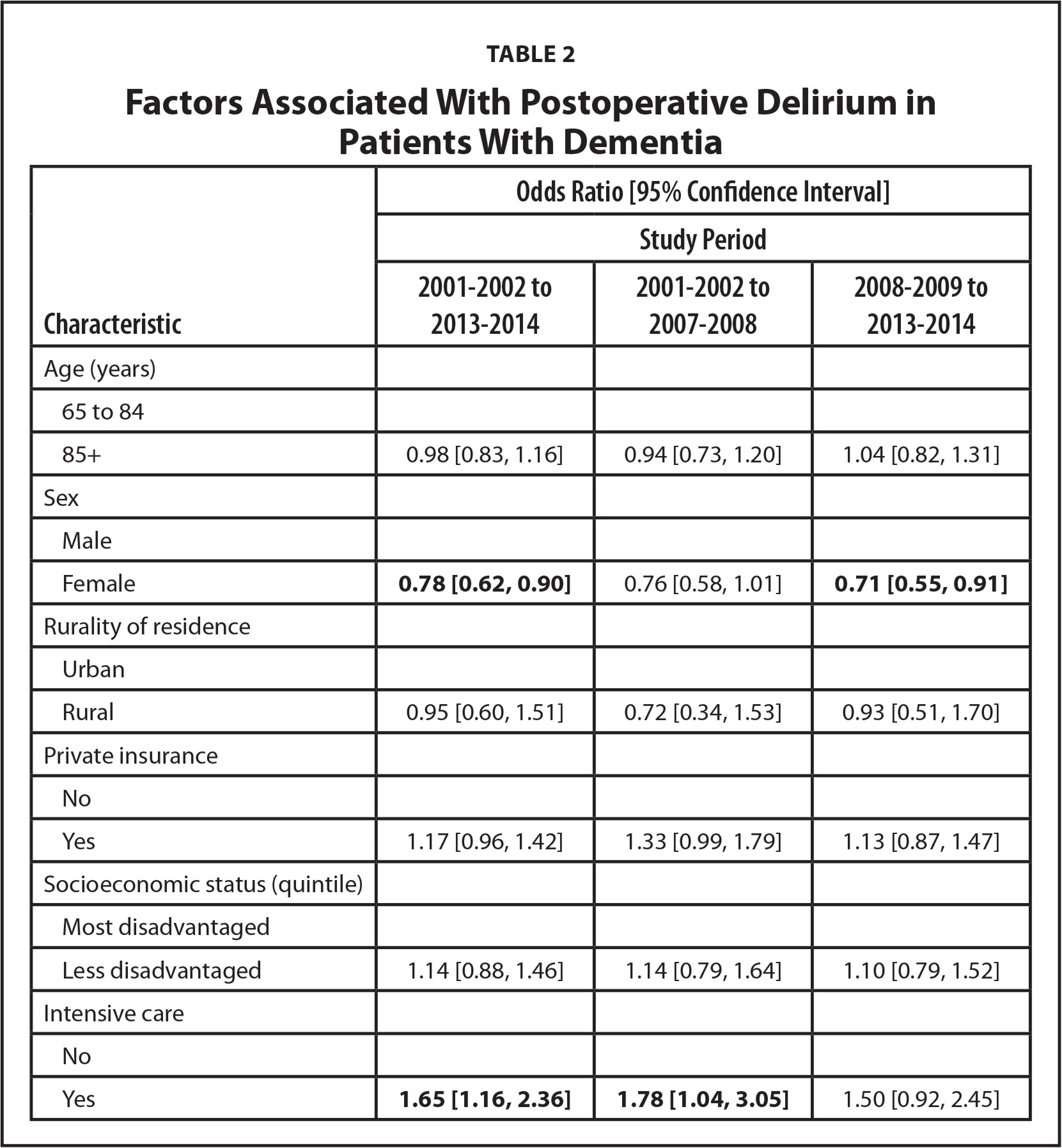 Factors Associated With Postoperative Delirium in Patients With Dementia