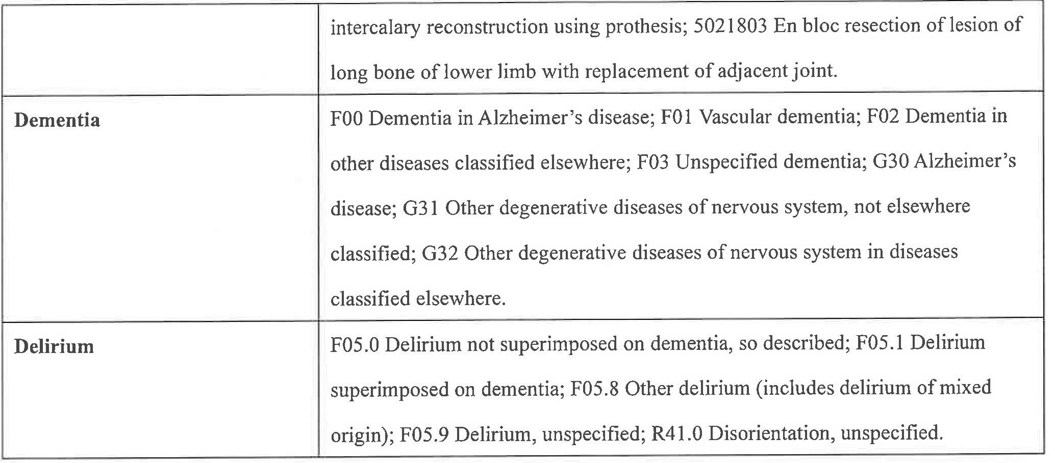 ICD-10-AM codes for primary procedures to joint replacement, dementia, and postoperative delirium. (Available in the public domain: Australian Institute of Health and Welfare. (2019). Principal diagnosis data cubes. Retrieved from https://www.aihw.gov.au/reports/hospitals/principal-diagnosis-data-cubes/contents/data-cubes)