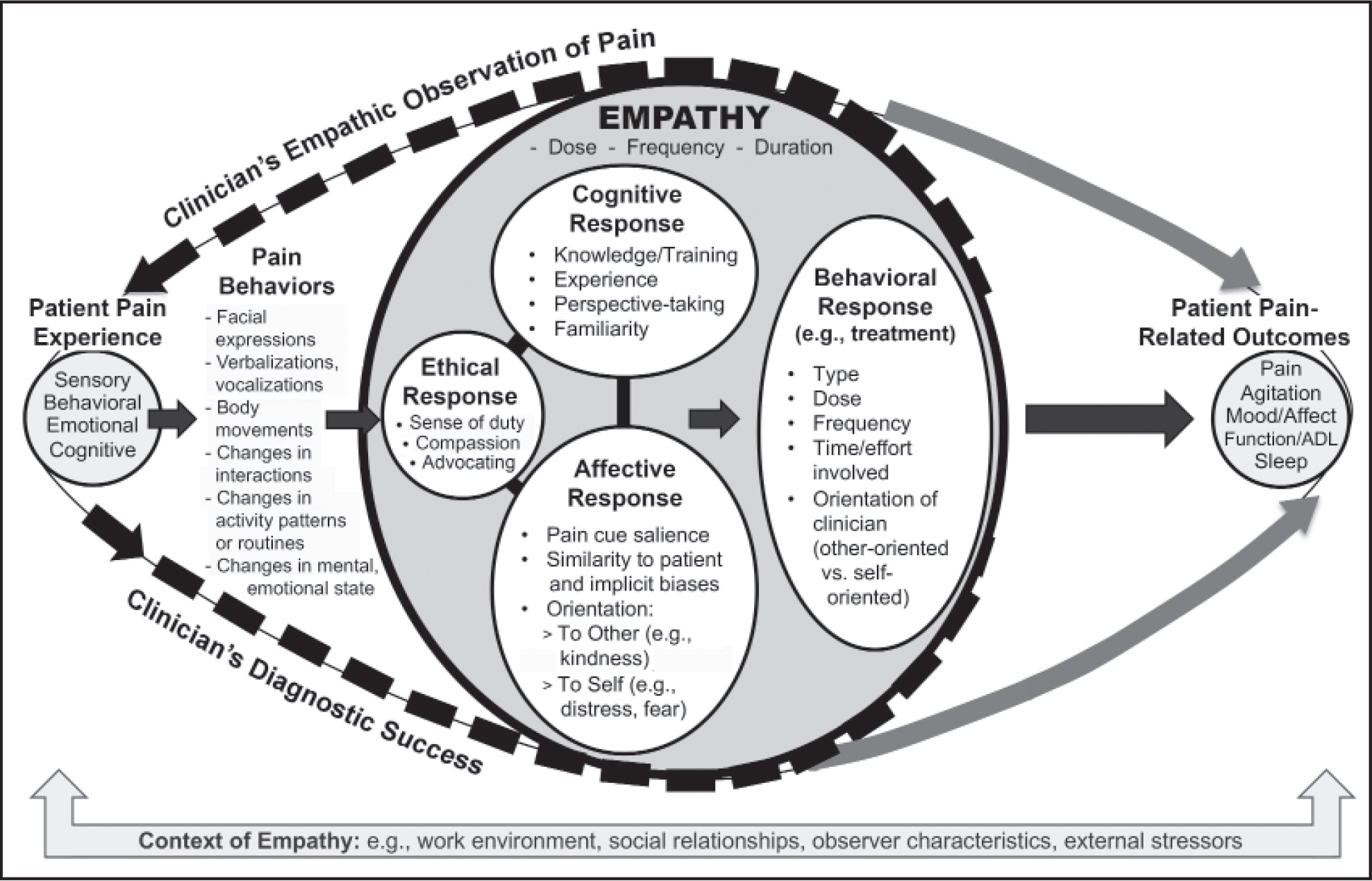 Model of empathic pain assessment in persons with dementia. A person with advanced dementia experiences multidimensional pain and expresses that pain through behavioral indicators, which are observed and assessed by a clinician. Empathy—which comprises an ethical response, cognitive response, affective response, and behavioral response—influences the clinician's observation, assessment and diagnostic success, and resulting actions. Clinicians' behaviors (e.g., treatment) influence pain and empirically correlated pain-related outcomes in persons with dementia. This process occurs in the context of cultural, situational, environmental, and social factors.