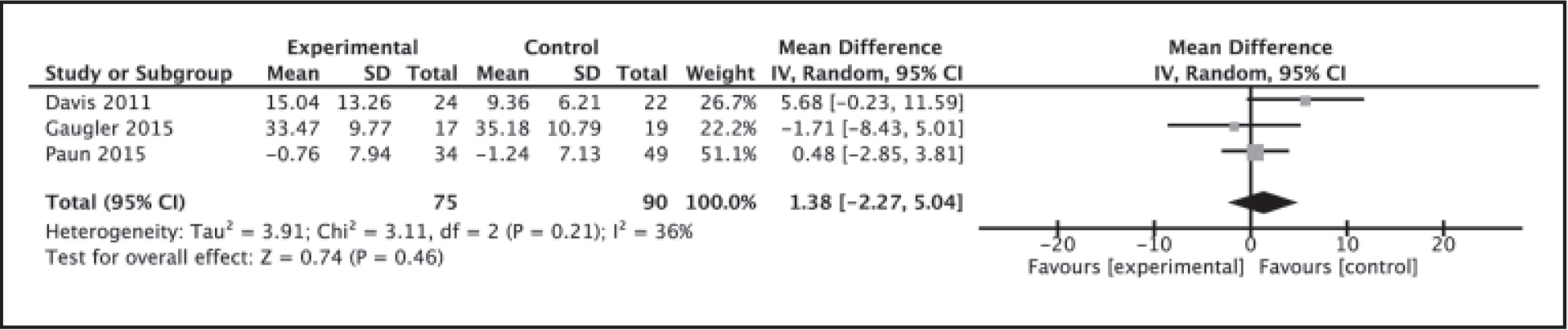 Meta-analysis for effects of the intervention on depressive symptoms.Note. IV = inverse variance; CI = confidence interval.