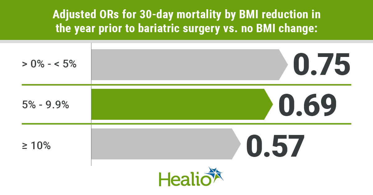 Adjusted ORs for 30-day mortality by BMI reduction in the year prior to bariatric surgery vs. no BMI change