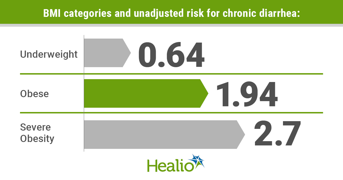 Infographic depicting risk of chronic diarrhea in different BMI groups.