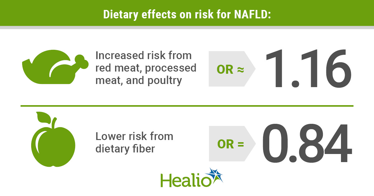 Dietary effects on risk for NAFLD